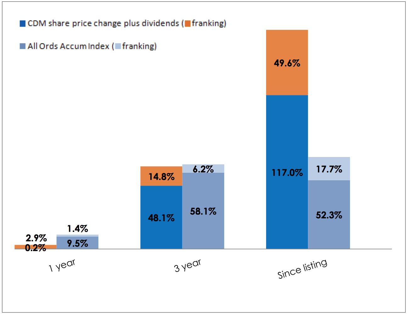 Cadence Capital Dividend Performance