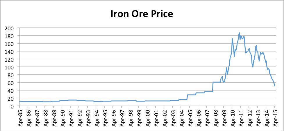 Chart 1: China import Iron Ore Fines 62% FE spot (CFR Tianjin port), US Dollars per Dry Metric Ton. Source: indexmundi.com