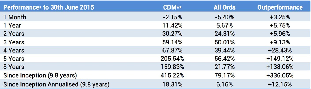 CDM Fund Performance June 2015