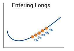 Diagram 1: Entering Longs