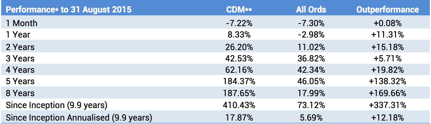 CDM Fund Performance