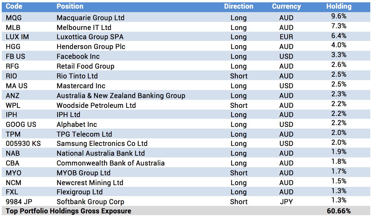 top portfolio positions