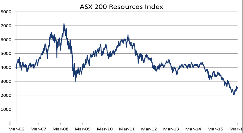 ASX S&P200 Resources