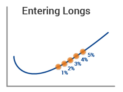 Diagram 3 Entering Longs