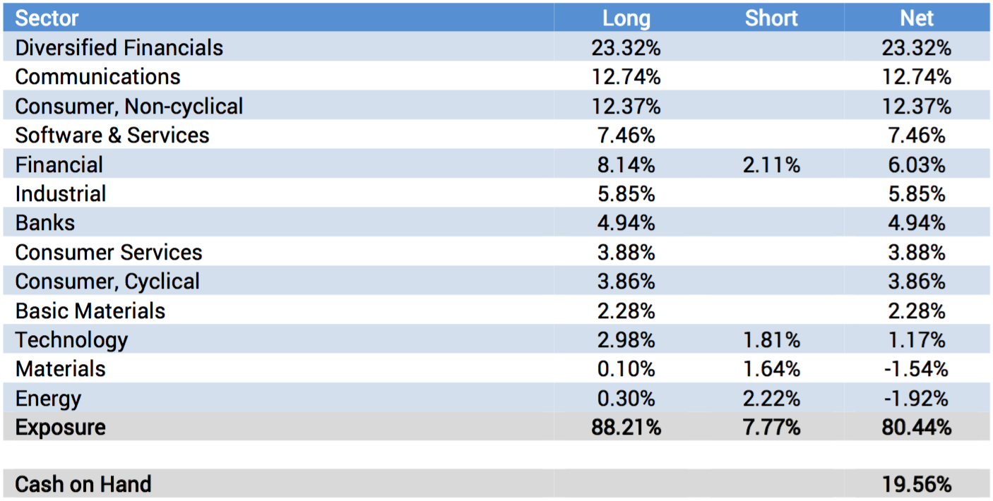Portfolio Sector Analysis