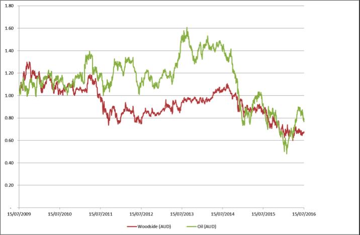 AUD vs WPL Chart