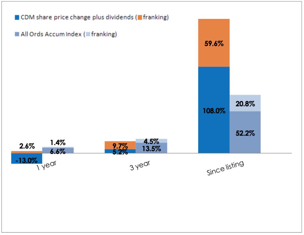 Dividends Column Chart