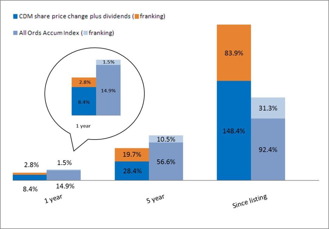 companys share price - 1080×752